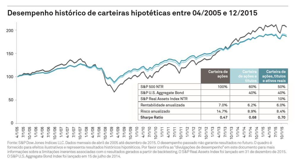gráfico com desempenho de carteira