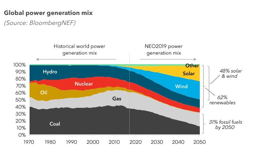 tabela geração de energia  em ativos reais