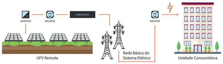 produção de energia, geração distribuída