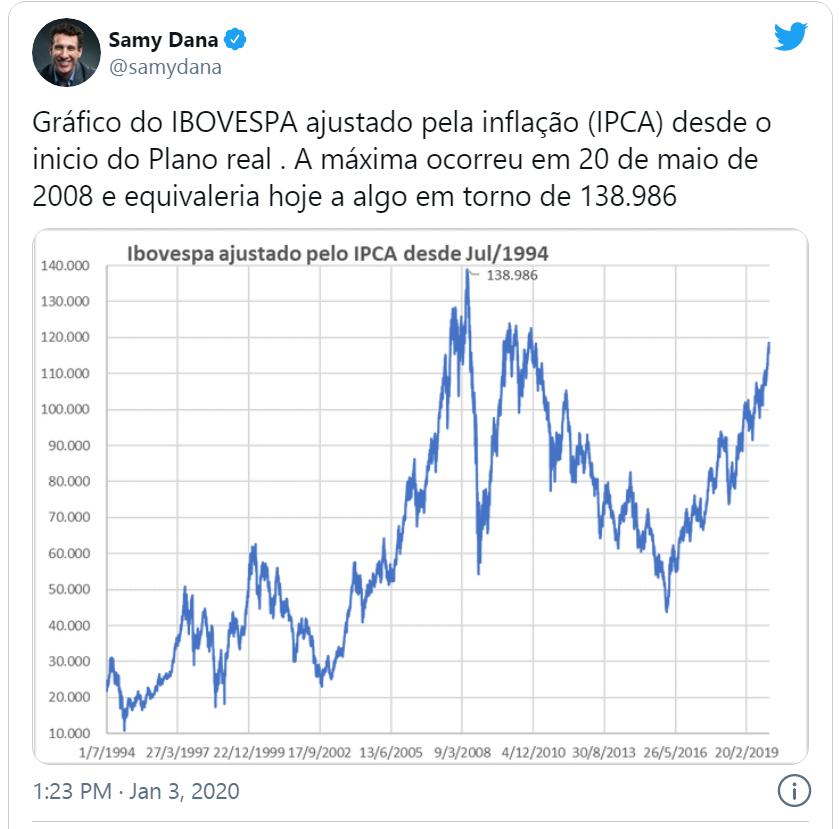 gráfico ajuste da inflação ibovespa, investir em ações