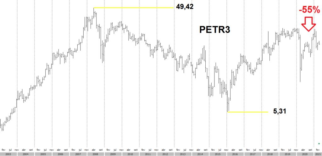 gráfico resultado mensal petrobras, investir em ações