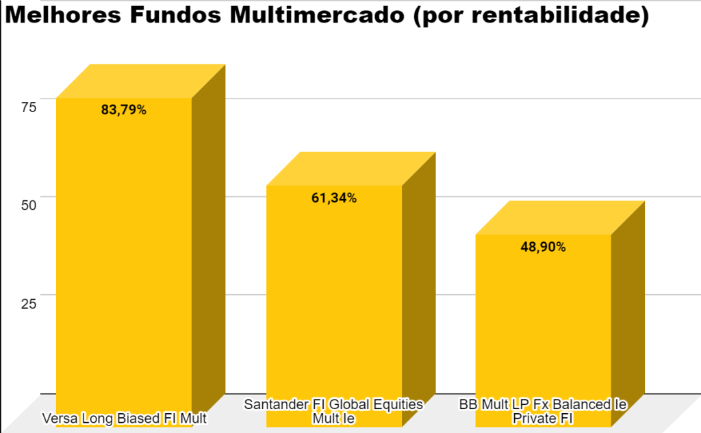 gráfico Melhores fundos multimercado de 2020