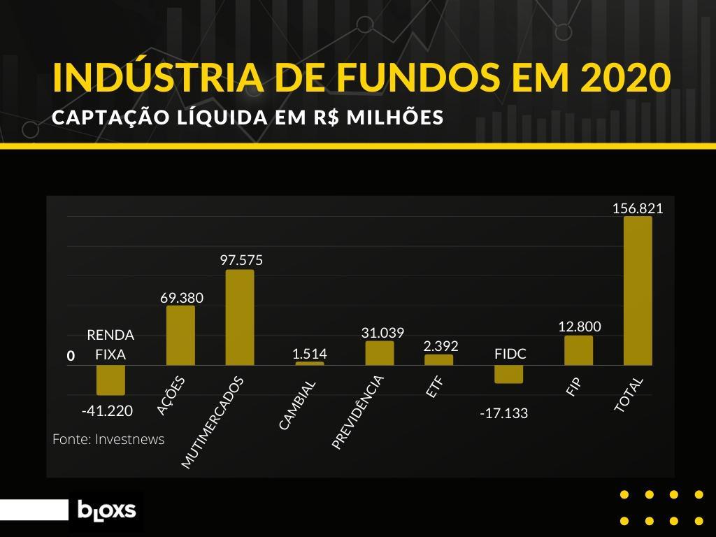 gráfico indústria de fundos em 2020
